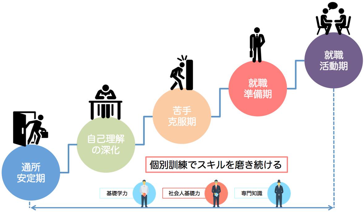就労移行支援事業所リンクスのステージ制度