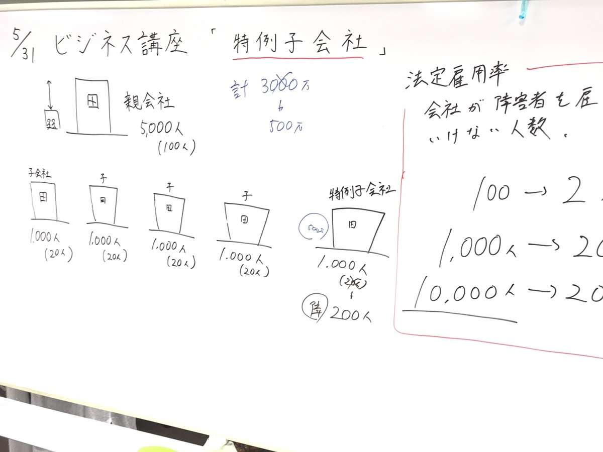 就労移行支援事業所リンクス松戸のビジネス講座