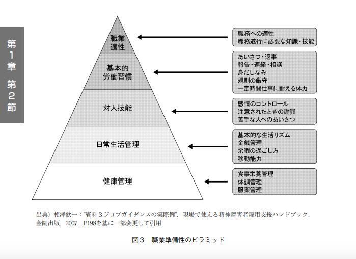 職業準備性のピラミッド